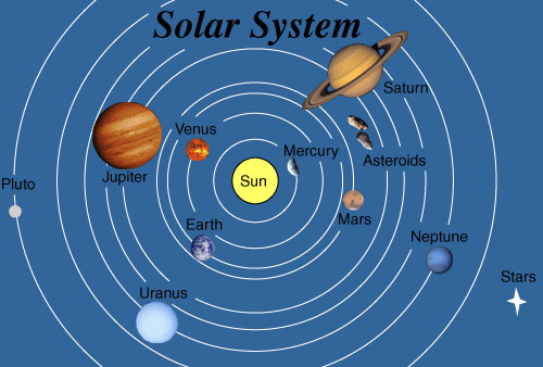sun and moon orbit the earth in our solar system of - photo #17