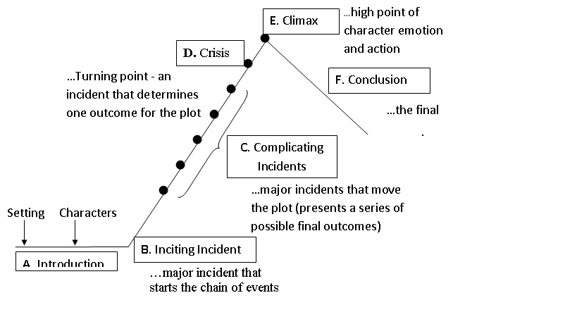 Plot diagram2 elements of literary analysis