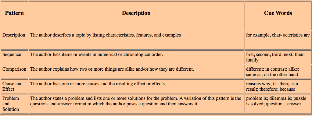 Competency   Writing Informative And Explanatory Essays Chart Showing Types Of Informational Writing A Description Of Each And  Transition Words To