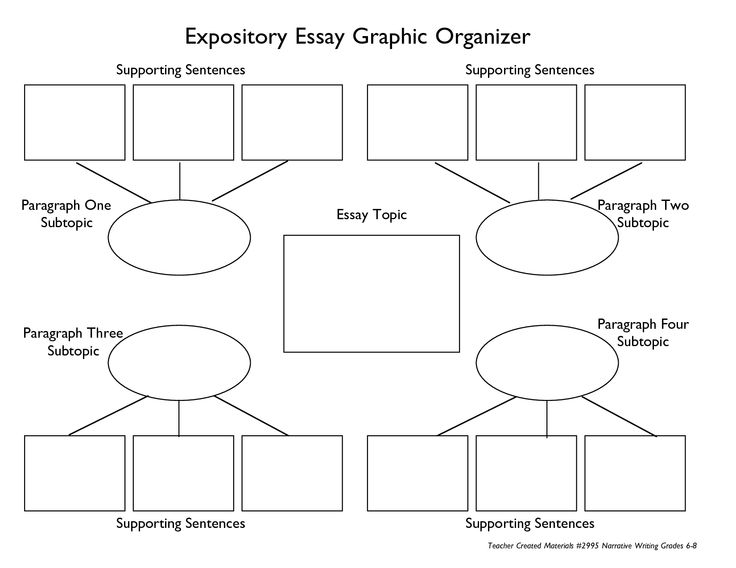 competency writing informative and explanatory essays a graphic organizer to help students plan an expository explanatory essay