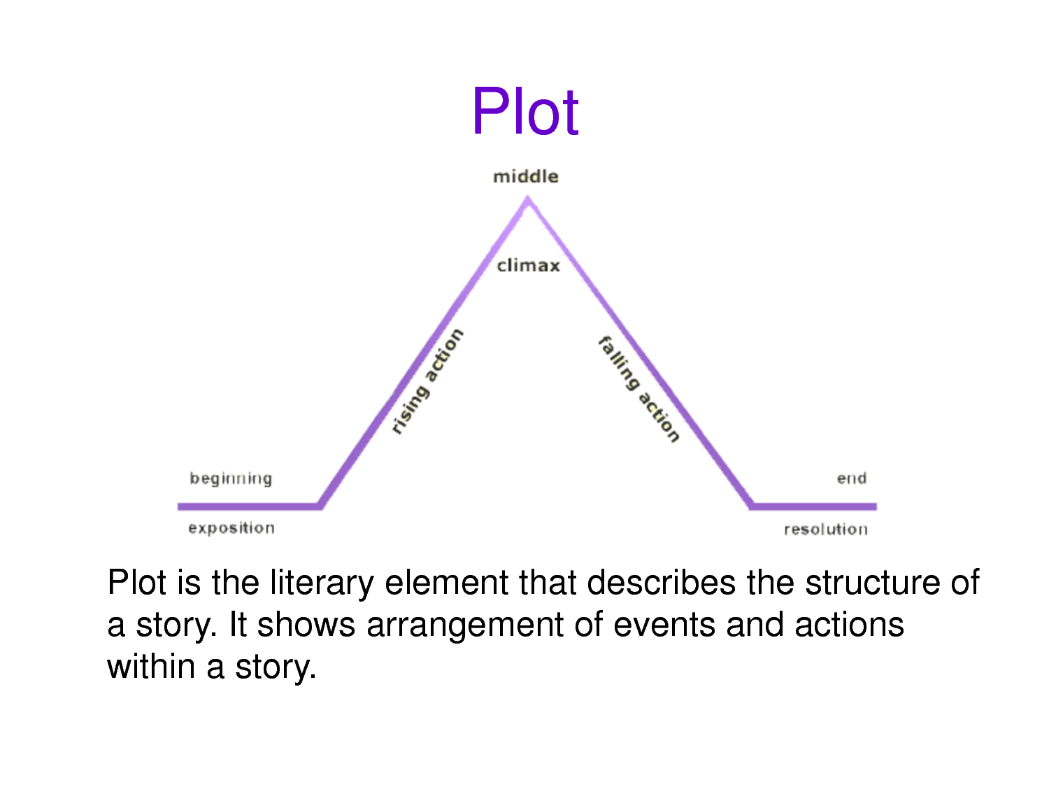 plot diagram elements of literary analysis