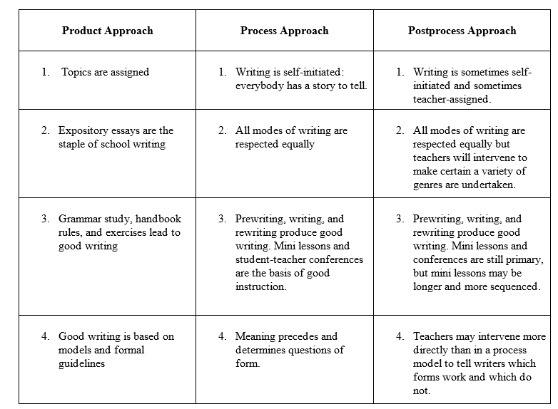 Definition Essay Paper Chart Showing Comparison Between Three Approaches To Teaching Writing Good Proposal Essay Topics also Sample Essay Paper The Process Approach Sample Of Proposal Essay
